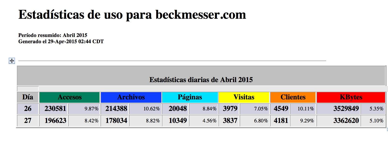 Beckmesser de nuevo logra record de visitas