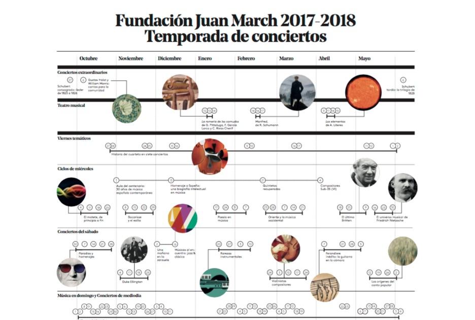 Este año, música para todos en la Juan March