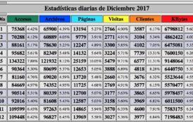Nuestras estadísticas en diciembre 2017